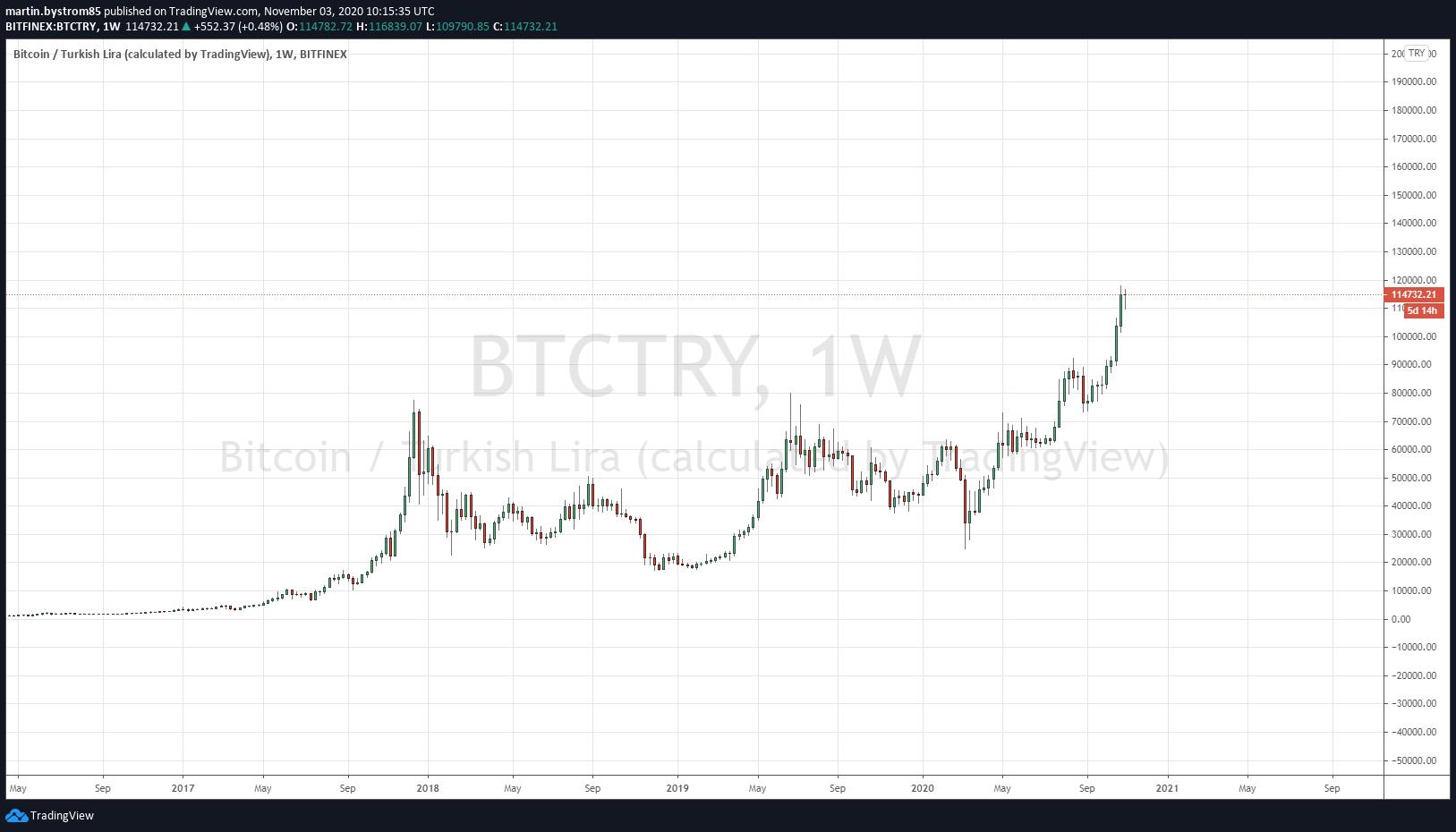 Historisk utveckling av bitcoin mätt i turkisk lira.