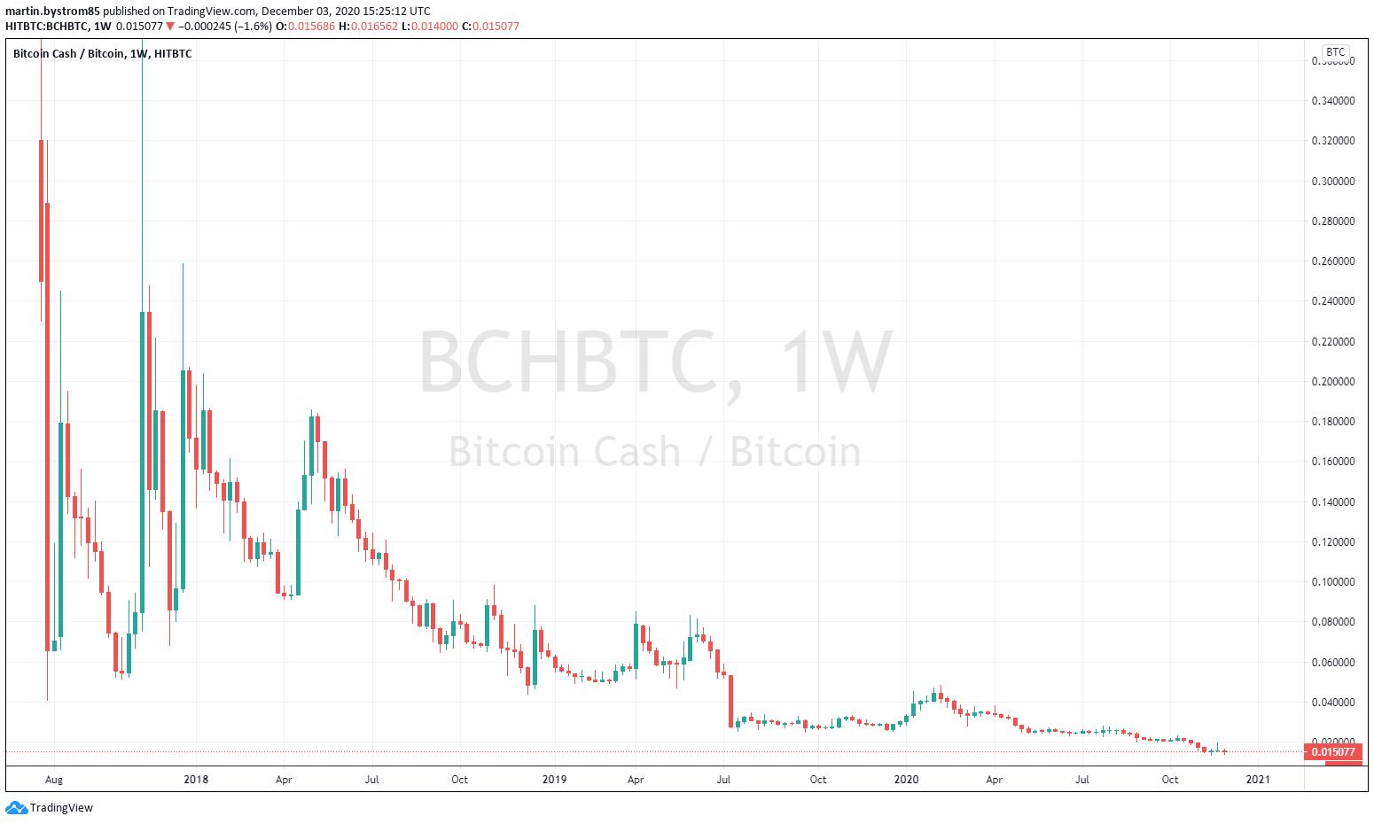 Bitcoin cash vs. bitcoin.